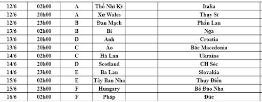 Danh sách bảng thi đấu Euro 2021